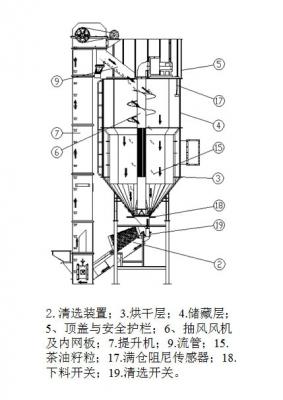 5HCY-3茶油籽烘干机