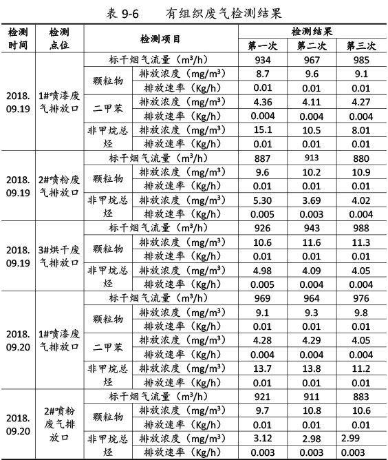 双利农机验收监测报告-58_02.jpg